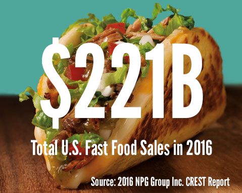$221 Billion is the total US Fast Food Sales in 2016 according to the 216 NPG Group Inc. CREST Report
