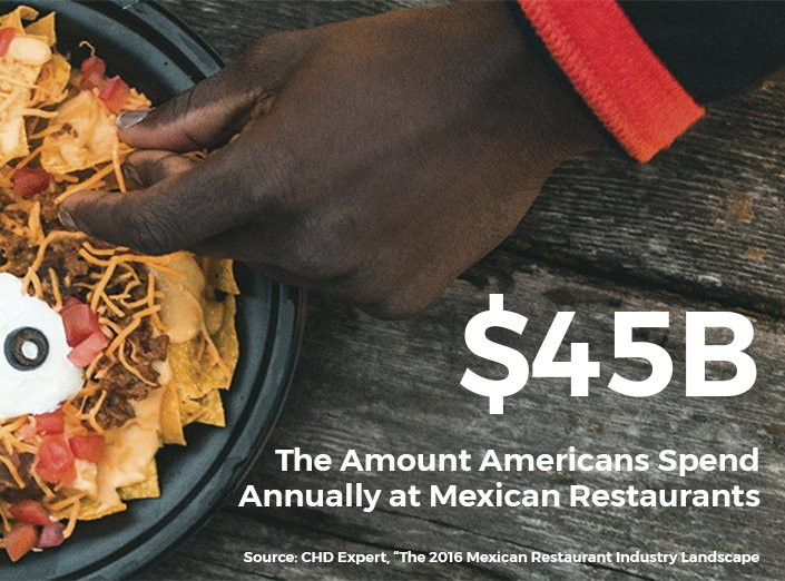 45 billion dollars is the amount Americans spend annually at Mexican restaurants.