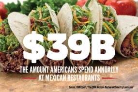 """Infographic reading """"$39 billion, the amount Americans spend annually at Mexican restaurants - source: CHD Expert, """"The 2014 Mexican Restaurant Industry Landscape"""""""